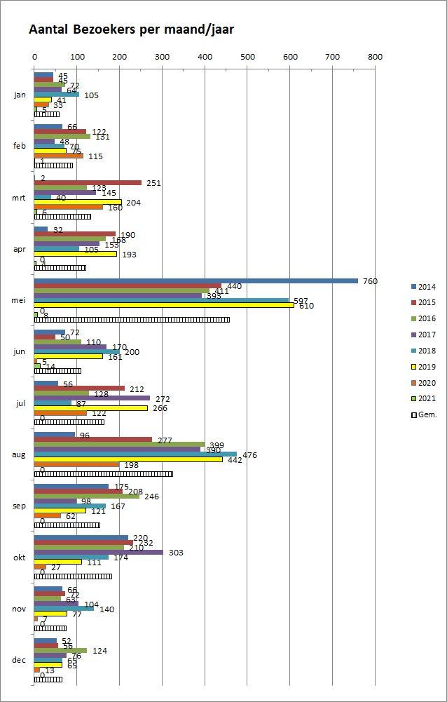 12_22-Bezoekers-per-jaar-maand