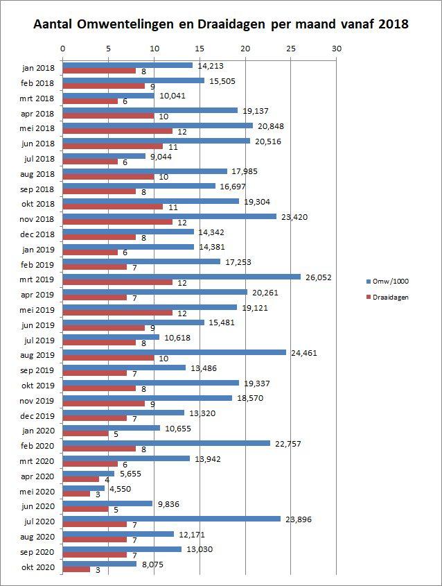 2_03-Draaigrafiek-2018-2020
