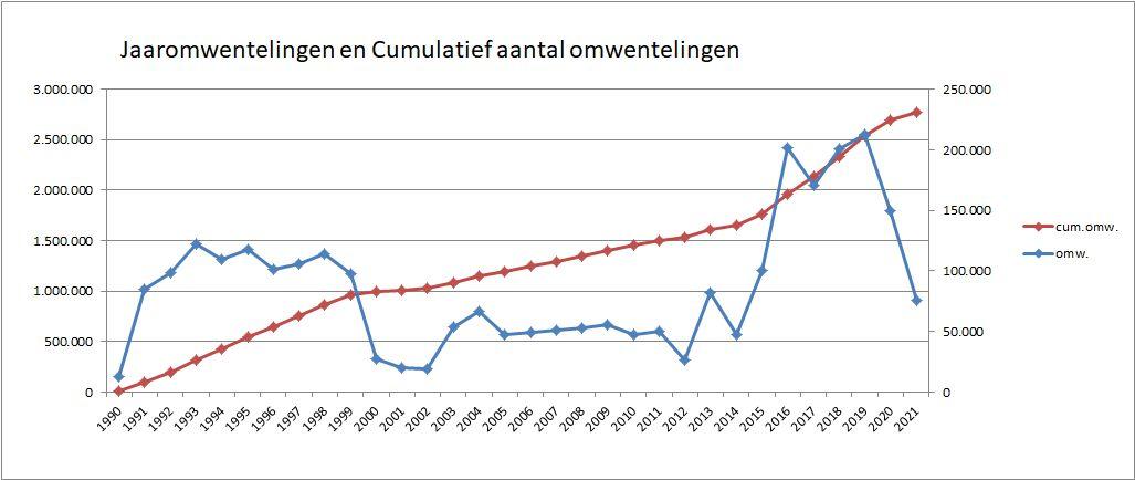 3_06-Jaaromwentelingen-en-cumulatief