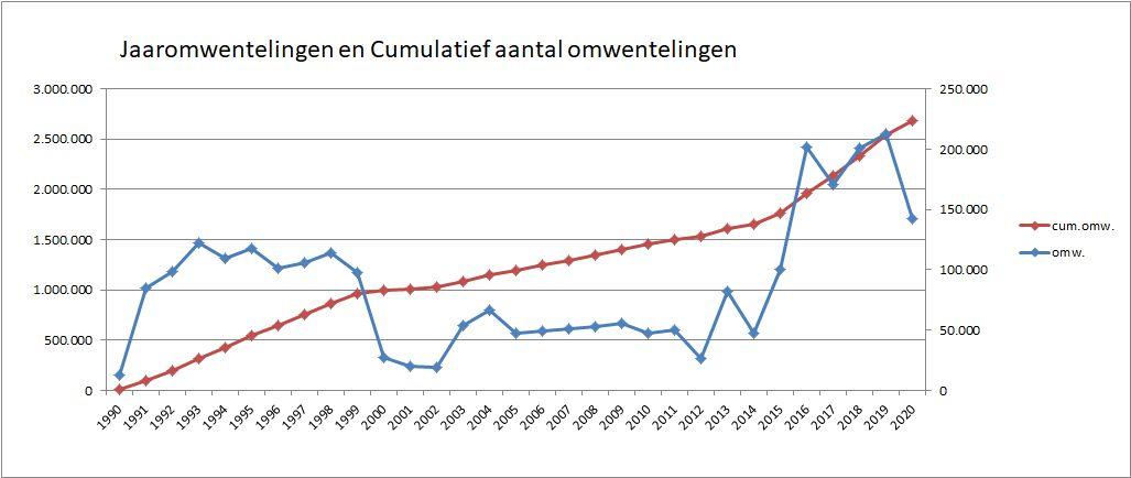 5_05-Jaaromwentelingen-en-cumulatief