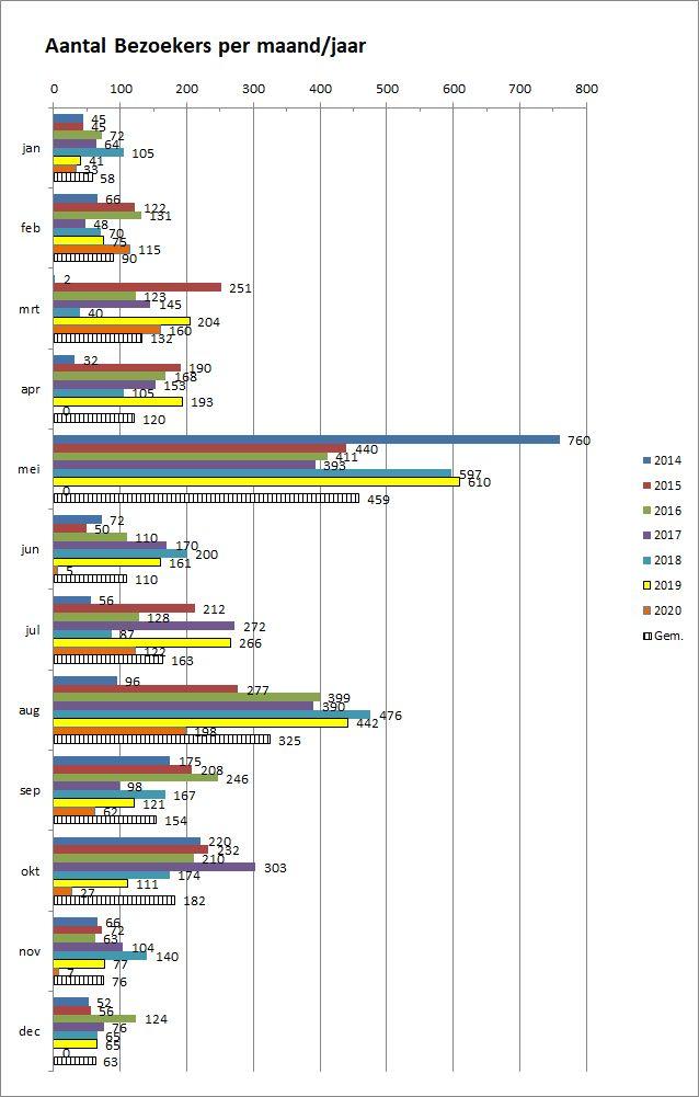 5_22-Bezoekers-per-jaar-maand